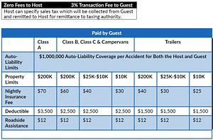 RV Rental Insurance Price Sheet RVnGO